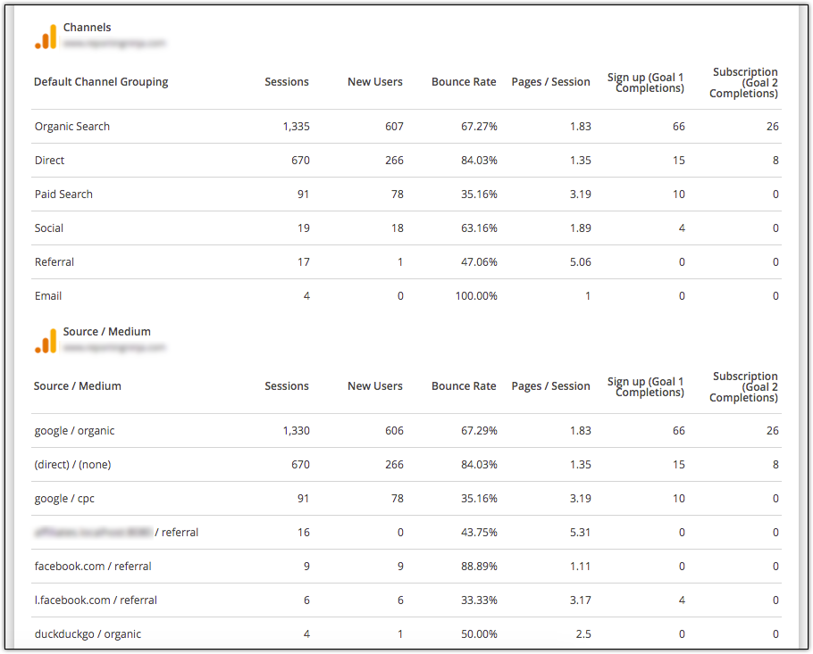 Google Analytics reporting tool