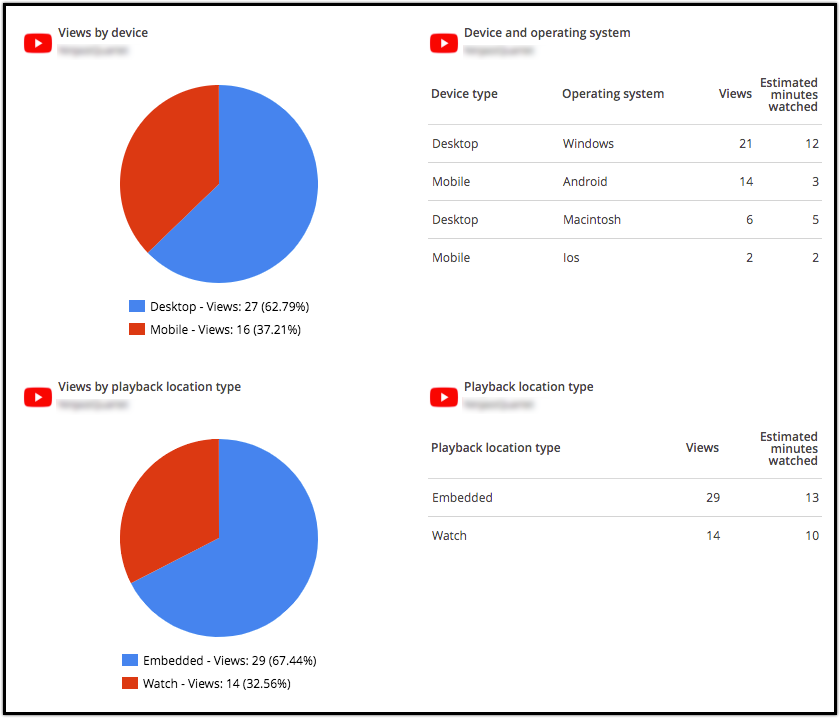 YouTube reporting tool